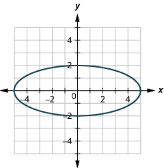 This graph shows an ellipse with center (0, 0), vertices (5, 0) and (negative 5, 0) and endpoints of minor axis (0, 2) and (0, negative 2).