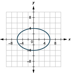 This graph shows an ellipse with center (0, 0), vertices (6, 0) and (negative 6, 0) and endpoints of minor axis (0, 4) and (0, negative 4).