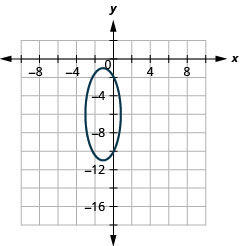 This graph shows an ellipse with center (negative 1, negative 6, vertices (negative 1, negative 1) and (negative 1, negative 11) and endpoints of minor axis (negative 3, negative 6) and (1, negative 6).