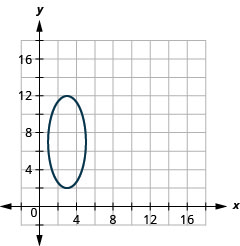 This graph shows an ellipse with center (3, 7), vertices (3, 2) and (3, 12), and endpoints of minor axis (1, 7) and (5, 7).