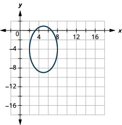This graph shows an ellipse with center (5, negative 4), vertices (5, 1) and (5, negative 9) and endpoints of minor axis (2, negative 4) and (8, negative 4).