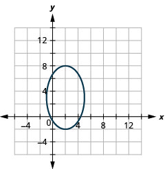 This graph shows an ellipse with center (2, 3), vertices (2, negative 2) and (2, 8) and endpoints of minor axis (negative 1, 3) and (5, 3).