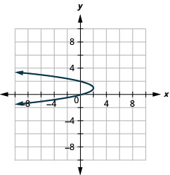 This graph shows a parabola with vertex (2, 1) and y intercepts (0, 0) and (2, 0).