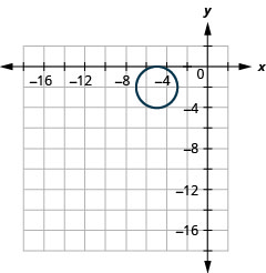 This graph shows a circle with center (negative 5, negative 2) and a radius of 2 units.