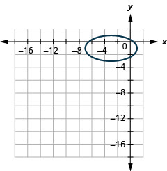 This graph shows an ellipse with center (negative 3, negative 1), vertices (1, negative 1) and (negative 7, negative 1) and endpoints of minor axis (negative 3, 1) and (negative 3, negative 3).