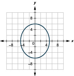 This graph shows an ellipse with center (0, 0), vertices (0, 6) and (0, negative 6) and endpoints of minor axis (negative 5, 0) and (5, 0).