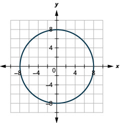 This graph shows circle with center (0, 0) and with radius 8 units.