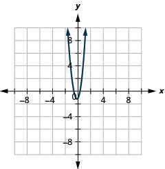This graph shows upward opening parabola. Its vertex has an x value of slightly less than 0 and a y value of slightly less than minus 1. A point on it is approximately at (negative 1, 3).