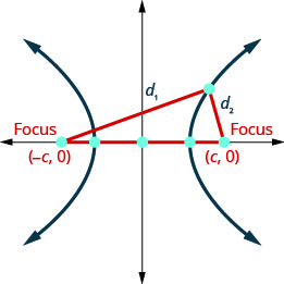 The figure shows the graph of a hyperbola. The graph shows the x-axis and y-axis that both run in the negative and positive directions, but at unlabeled intervals. The center of the hyperbola is the origin. The foci (negative c, 0) and (c, 0) are marked with a point and lie on the x-axis. The vertices are marked with a point and lie on the x-axis. The branches pass through the vertices and open left and right. The distance from (negative c, 0) to a point on the branch (x, y) is marked d sub 1. The distance from (x, y) on the branch to (c, 0) is marked d sub 2.