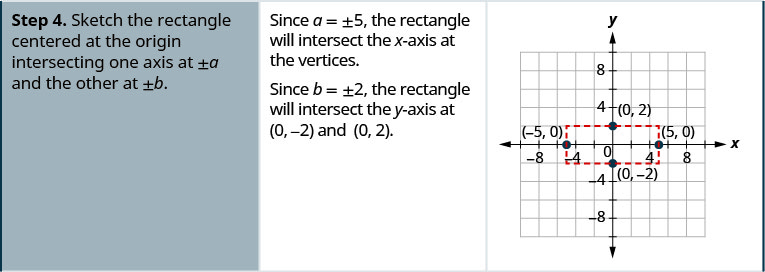 Step 4 is to sketch the rectangle centered at the origin, intersecting one axis at plus or minus a and the other at plus or minus b. Since a is equal to plus or minus 5, the rectangle will intersect the x-axis at the vertices. Since b is equal to plus or minus 2, the rectangle will intersect the y-axis at (0, negative 2) and (0, 2). The rectangle is shown on a coordinate plane with the points (0, 2), (0, negative 2), (negative 5, 0), and (5, 0) labeled.