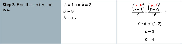 Step 3 is to find the center and a and b. h is equal to 1 and k is equal 2. a squared is equal to 9 and b squared is equal to 16. You can see tha x minus h is x minus 1, and that y minus k is y minus 2. So, the center is (1, 2) and a is equal to 3 and b is equal to 4.
