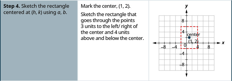 Step 4 is to sketch the rectangle centered at (h, k) using a and b. Mark the center (1, 2) on a coordinate plane. Sketch the rectangle that goes through the points 3 units to the left and right of the center and 4 units above and below the center.