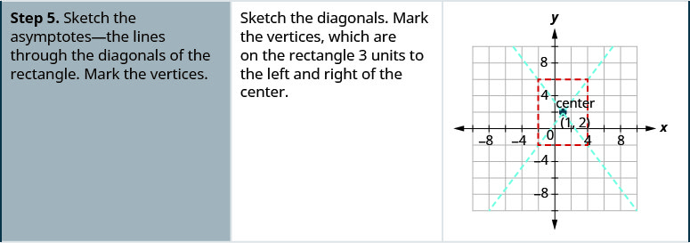 Step 5 is to sketch the asymptotes on the coordinate plane. They are the lines through the diagonals of the retcangle. Mark the vertices which lie on the rectangle 3 units to the left and right of the center. The vertices are (negative 2, 2) and (4, 2).