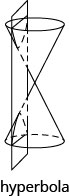The figure shows a double napped right circular cone sliced by a plane that is parallel to the vertical axis of the cone forming a hyperbola. The figure is labeled 'hyperbola'.