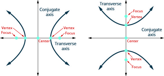 The figure shows two graphs of a hyperbola. The first graph shows the x-axis and y-axis that both run in the negative and positive directions, but at unlabeled intervals. The center of the hyperbola is the origin. The vertices and foci are shown with points that lie on the transverse axis, which is the x-axis. The branches pass through the vertices and open left and right. The y-axis is the conjugate axis. The second graph shows the x-axis and y-axis that both run in the negative and positive directions, but at unlabeled intervals. The center of the hyperbola is the origin. The vertices and foci lie are shown with points that lie on the transverse axis, which is the y-axis. The branches pass through the vertices and open up and down. The x-axis is the conjugate axis.