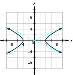 The graph shows the x-axis and y-axis that both run in the negative and positive directions, but at unlabeled intervals, with asymptotes y is equal to plus or minus one-half times x, and branches that pass through the vertices (plus or minus 4, 0) and open left and right.