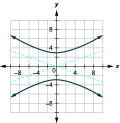 The graph shows the x-axis and y-axis that both run in the negative and positive directions, but at unlabeled intervals, with asymptotes y is equal to plus or minus three-fifths times x, and branches that pass through the vertices (0, plus or minus 3) and open up and down.