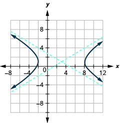 The graph shows the x-axis and y-axis that both run in the negative and positive directions, but at unlabeled intervals, with an asymptote that passes through (negative 2, negative 2) and (8, 4) and an asymptote that passes through (negative 2, 4) and (8, negative 2), and branches that pass through the vertices (negative 2, 2) and (8, 2) and opens left and right.