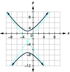 The graph shows the x-axis and y-axis that both run in the negative and positive directions, but at unlabeled intervals, with a center at (negative 2, negative 3), an asymptote that passes through (negative 5, negative 7) and (1, 1) and an asymptote that passes through (negative 5, 1) and (1, 7), and branches that pass through the vertices (negative 2, 1) and (negative 2, negative 7) and opens up and down.