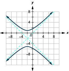 The graph shows the x-axis and y-axis that both run in the negative and positive directions, but at unlabeled intervals, with a center at (negative 2, negative 2), an asymptote that passes through (negative 5, negative 5) and (1, 1) and an asymptote that passes through (negative 5, 1) and (1, negative 5), and branches that pass through the vertices (negative 2, 1) and (negative 2, negative 5) and opens up and down.