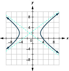 The graph shows the x-axis and y-axis that both run in the negative and positive directions, but at unlabeled intervals, with the center (negative 1, 2), an asymptote that passes through (negative 5, 5) and (3, negative 1) and an asymptote that passes through (3, 5) and (negative 5, negative 1), and branches that pass through the vertices (negative 5, 2) and (3, 2) and opens left and right.