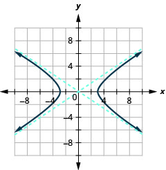The graph shows the x-axis and y-axis that both run in the negative and positive directions, but at unlabeled intervals, with asymptotes y is equal to plus or minus two-thirds times x, and branches that pass through the vertices (plus or minus 3, 0) and open left and right.