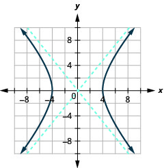 The graph shows the x-axis and y-axis that both run in the negative and positive directions with asymptotes y is equal to plus or minus five-fourths times x, and branches that pass through the vertices (plus or minus 4, 0) and open left and right.
