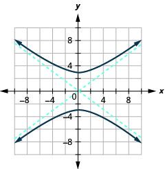 The graph shows the x-axis and y-axis that both run in the negative and positive directions with asymptotes y is equal to plus or minus three-fourths times x, and branches that pass through the vertices (0, plus or minus 3) and open up and down.