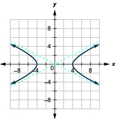 The graph shows the x-axis and y-axis that both run in the negative and positive directions with asymptotes y is equal to plus or minus one-half times x, and branches that pass through the vertices (plus or minus 4, 0) and open left and right.