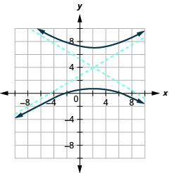 The graph shows the x-axis and y-axis that both run in the negative and positive directions with the center (1, 3) an asymptote that passes through (negative 3, 1) and (5, 5) and an asymptote that passes through (5, 1) and (negative 3, 5), and branches that pass through the vertices (negative 3, 3) and (5, 3) and opens left and right.
