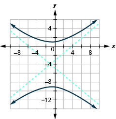 The graph shows the x-axis and y-axis that both run in the negative and positive directions with the center (1, negative 4) an asymptote that passes through (negative 7, 1) and (5, negative 9) and an asymptote that passes through (5, 1) and (negative 7, negative 9), and branches that pass through the vertices (1, 1) and (1, negative 9) and open up and down.