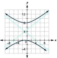 The graph shows the x-axis and y-axis that both run in the negative and positive directions with the center (negative 1, 4) an asymptote that passes through (4, 8) and (negative 6, 0) and an asymptote that passes through (negative 6, 8) and (4, 0), and branches that pass through the vertices (negative 1, 0) and (negative 1, 8) and open up and down.