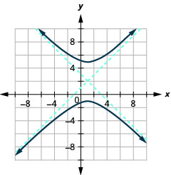The graph shows the x-axis and y-axis that both run in the negative and positive directions with the center (1, 2) an asymptote that passes through (4, 5) and (negative 2, negative 1) and an asymptote that passes through (negative 2, 5) and (4, negative 1), and branches that pass through the vertices (1, 5) and (1, negative 1) and open up and down.