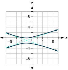 The graph shows the x-axis and y-axis that both run in the negative and positive directions with the center (negative 2, negative 1) an asymptote that passes through (1, 0) and (negative 5, negative 2) and an asymptote that passes through (3, 0) and (1, negative 2), and branches that pass through the vertices (negative 2, 0) and (negative 2, negative 2) and open up and down.