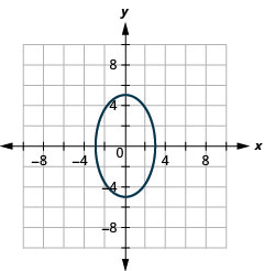 The graph shows the x y coordinate plane with an ellipse whose major axis is vertical, vertices are (0, plus or minus 5) and co-vertices are (plus or minus 3, 0).