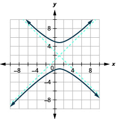 The graph shows the x y coordinate plane with the center (1, 2) an asymptote that passes through (negative 2, 5) and (5, negative 1) and an asymptote that passes through (4, 5) and (2, 0), and branches that pass through the vertices (1, 5) and (negative 2, negative 1) and open up and down.