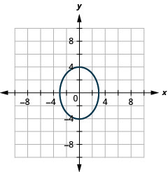 The graph shows the x y coordinate plane with an ellipse whose major axis is vertical, vertices are (0, plus or minus 4) and co-vertices are (plus or minus 3, 0).