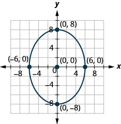 The figure shows an ellipse graphed on the x y coordinate plane. The ellipse has a center at (0, 0), a vertical major axis, vertices at (0, plus or minus 8), and co-vertices at (plus or minus 6, 0).