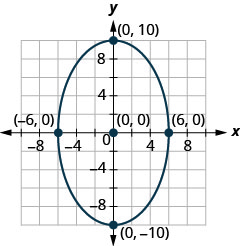 The figure shows an ellipse graphed on the x y coordinate plane. The ellipse has a center at (0, 0), a vertical major axis, vertices at (0, plus or minus 10), and co-vertices at (plus or minus 6, 0).