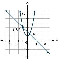 This graph shows the equations of a system, x plus y is equal to 4 and y is equal x squared plus 2, and the x y-coordinate plane. The line has a slope of negative 1 and a y-intercept at 4. The vertex of the parabola is (0, 2) and opens upward. The line and parabola intersect at the points (negative 2, 6) and (1, 3), which are labeled.