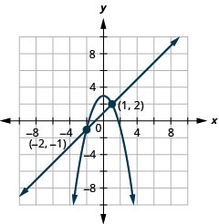 This graph shows the equations of a system, x minus y is equal to negative 1 and y is equal to negative x squared plus three, and the x y-coordinate plane. The line has a slope of 1 and a y-intercept at 1. The vertex of the parabola is (0, negative 3) and opens upward. The line and parabola intersect at the points (negative 2, negative 1) and (1, 2), which are labeled.