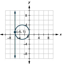 This graph shows the equations of a system, x is equal to negative 6 and the quantity x plus 3 squared plus the quantity y minus 1 squared is equal to 9, which is a circle, on the x y-coordinate plane. The line is a vertical line. The center of the circle is (negative 3, 1) and it has a radius of 3 units. The point of intersection between the line and circle is (negative 6, 1).