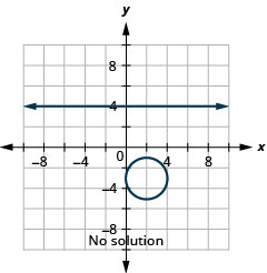 This graph shows the equations of a system, y is equal to negative 4 and the quantity x minus 2 squared plus the quantity y plus 3 squared is equal to 4, which is a circle, on the x y-coordinate plane. The line is a horizontal line. The center of the circle is (2, negative 3) and it has a radius of 2 units. There is no point of intersection between the line and circle, so the system has no solution.