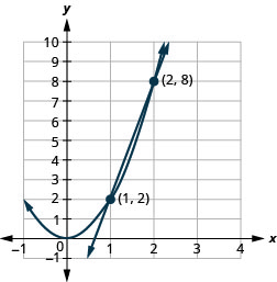This graph shows the equations of a system, y is equal to 6 x minus 4 which is a line and y is equal to 2 x squared which is a parabola, on the x y-coordinate plane. The vertex of the parabola is (0, 0) and the parabola opens upward. The line has a slope of 6. The line and parabola intersect at the points (1, 2) and (2, 8), which are labeled. The solutions are (1, 2) and (2, 8).