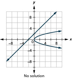 This graph shows the equations of a system, x minus y is equal to negative 2 which is a line and x is equal to y squared which is a rightward-opening parabola, on the x y-coordinate plane. The vertex of the parabola is (0, 0) and it passes through the points (1, 1) and (1, negative 1). The line has a slope of 1 and a y-intercept at 2. The line and parabola do not intersect, so the system has no solution.