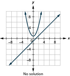 This graph shows the equations of a system, y is x minus 1 which is a line and y is equal to x squared plus 1 which is an upward-opening parabola, on the x y-coordinate plane. The vertex of the parabola is (0, 1) and it passes through the points (negative 1, 2) and (1, 2). The line has a slope of 1 and a y-intercept at negative 1. The line and parabola do not intersect, so the system has no solution.