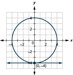 This graph shows the equations of a system, x is equal to negative 2 which is a line and x squared plus y squared is equal to 16 which is a circle, on the x y-coordinate plane. The line is horizontal. The center of the circle is (0, 0) and the radius of the circle is 4. The line and circle intersect at (negative 2, 0), so the solution of the system is (negative 2, 0).