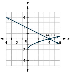 This graph shows the equations of a system, y is equal to negative one-half x plus 2 which is a line and the y is equal to the square root of x minus 2, on the x y-coordinate plane. The curve for y is equal to the square root of x minus 2 The curve for y is equal to the square root of x plus 1 where x is greater than or equal to 0 and y is greater than or equal to negative 2. The line and square root curve intersect at (4, 0), so the solution is (4, 0).