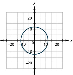 The figure shows a circle graphed on the x y coordinate plane. The x-axis of the plane runs from negative 20 to 20. The y-axis of the plane runs from negative 15 to 15. The center of the circle is (0, 0) and the radius of the circle is 12.