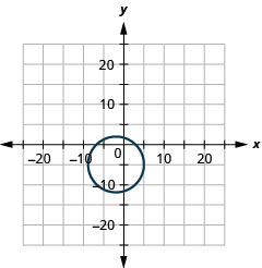 The figure shows a circle graphed on the x y coordinate plane. The x-axis of the plane runs from negative 20 to 20. The y-axis of the plane runs from negative 15 to 15. The center of the circle is (negative 2, negative 5) and the radius of the circle is 7.